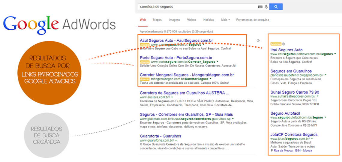 Google AdWords - Gerenciamento de Links Patrocinados do Google Adwords